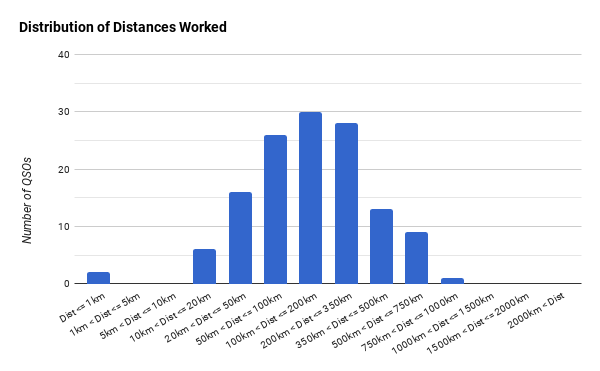Distribution of Distances
